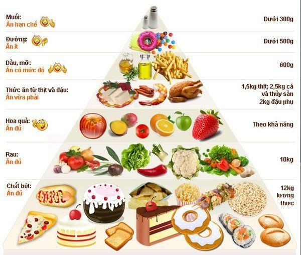 tháp dinh dưỡng cho người gầy